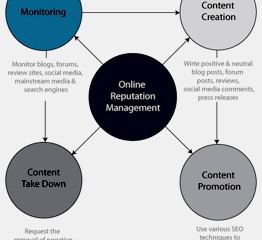 What Are The Tactics Used In Online Reputation Management?