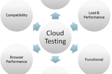 Load Testing 2016: Key Predictions