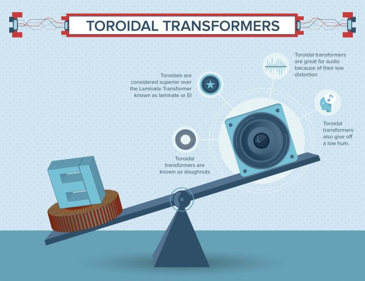 Common Types Of Transformer