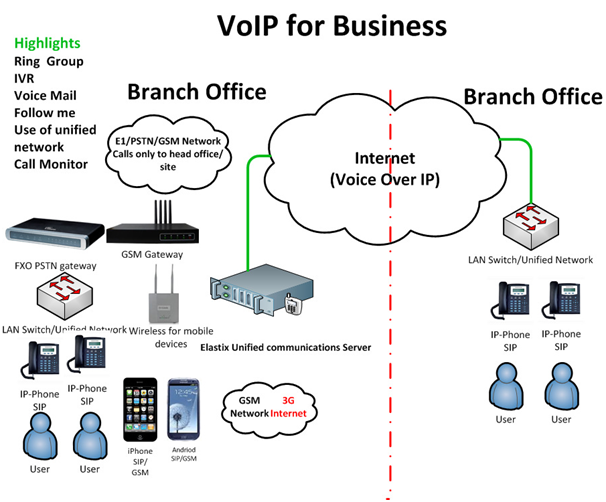 4 Tips For Success With Your VoIP Implementation